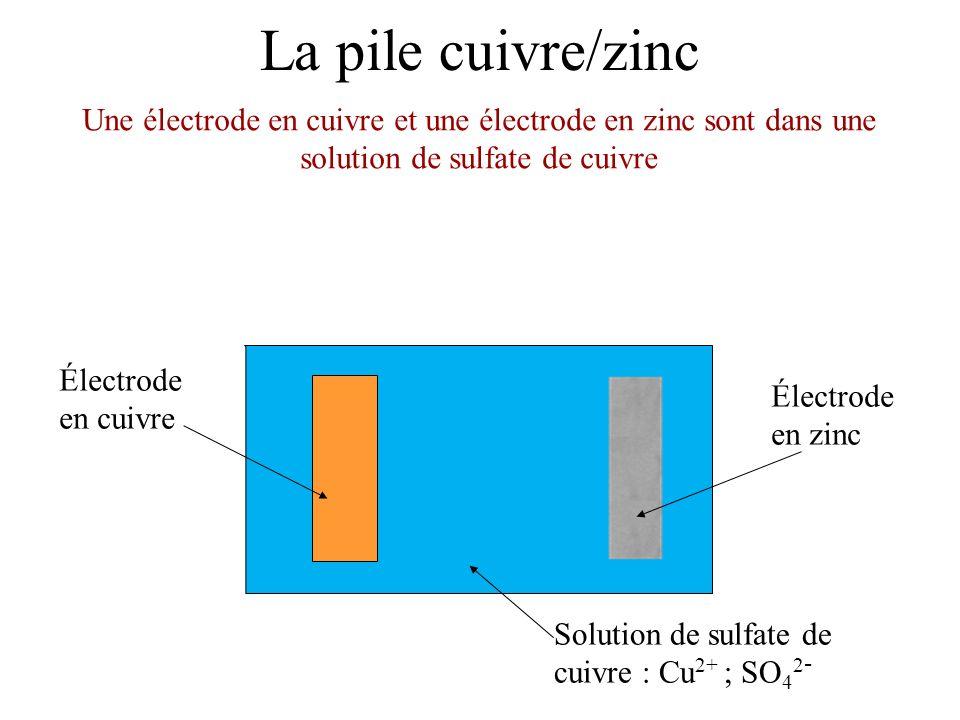 La pile cuivre/zinc Électrode en cuivre Solution de sulfate de cuivre : Cu 2+ ; SO 4 2 - Une électrode en cuivre et une électrode en zinc sont dans une solution de sulfate de cuivre Électrode en zinc