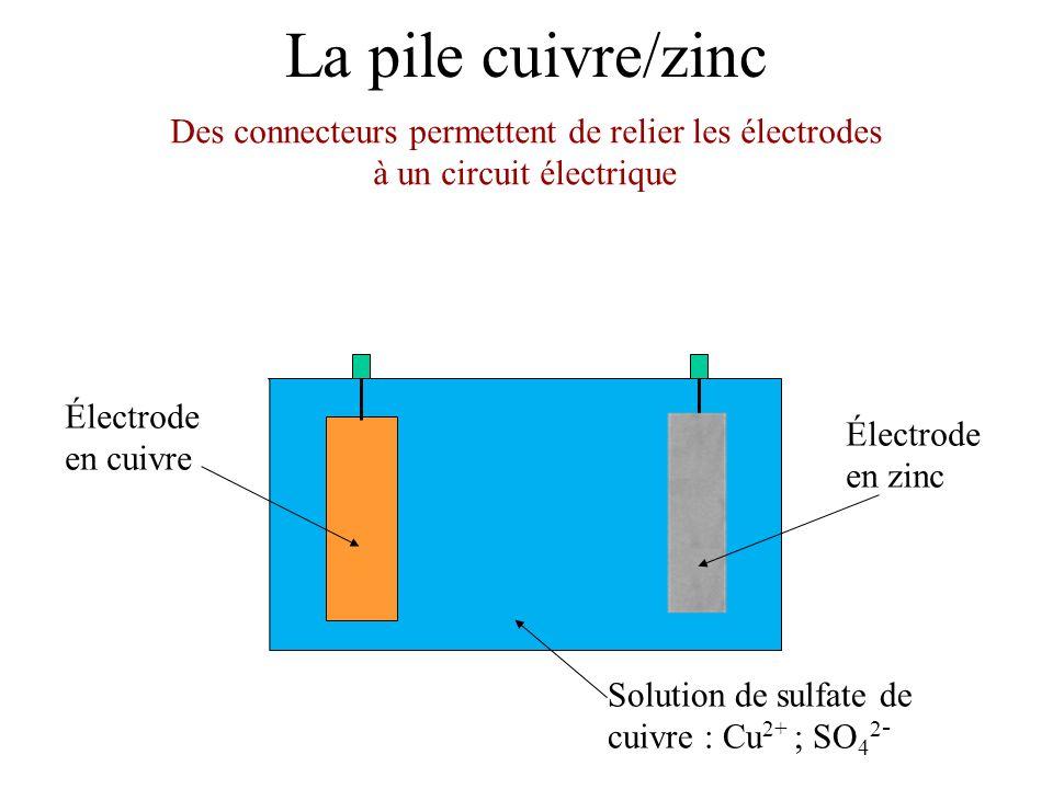 La pile cuivre/zinc Électrode en cuivre Des connecteurs permettent de relier les électrodes à un circuit électrique Électrode en zinc Solution de sulfate de cuivre : Cu 2+ ; SO 4 2 -