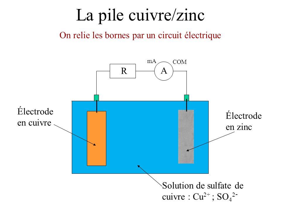 La pile cuivre/zinc On relie les bornes par un circuit électrique mA COM A R Électrode en zinc Solution de sulfate de cuivre : Cu 2+ ; SO 4 2 - Électrode en cuivre