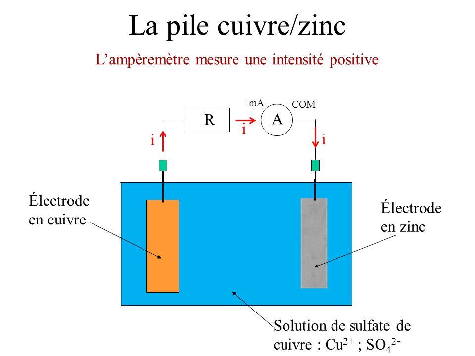 La pile cuivre/zinc Lampèremètre mesure une intensité positive mA COM A R i i i Électrode en zinc Solution de sulfate de cuivre : Cu 2+ ; SO 4 2 - Électrode en cuivre