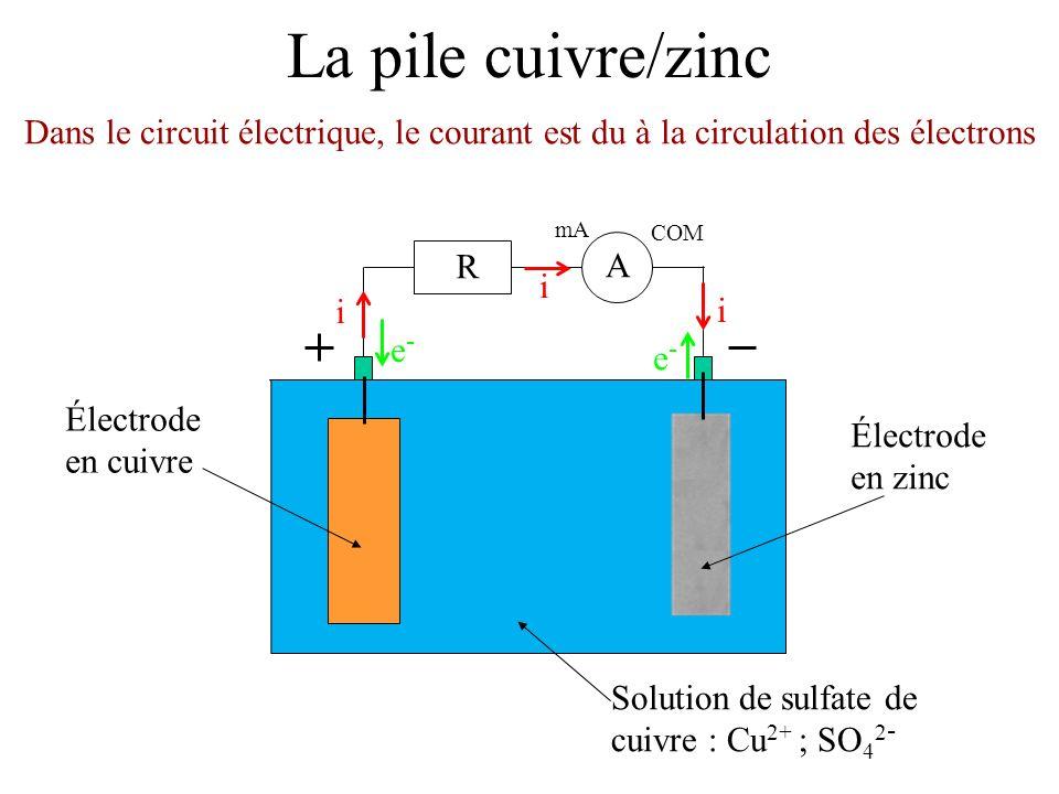 La pile cuivre/zinc Dans le circuit électrique, le courant est du à la circulation des électrons mA COM A R i i i e-e- e-e- Électrode en zinc Solution de sulfate de cuivre : Cu 2+ ; SO 4 2 - Électrode en cuivre