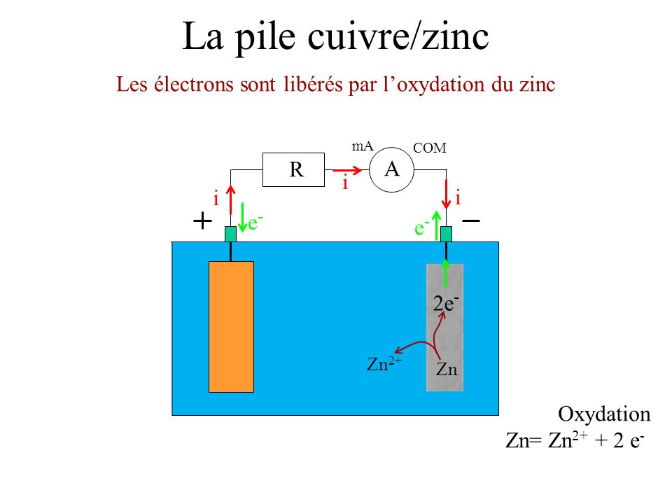 La pile cuivre/zinc Les électrons sont libérés par loxydation du zinc mA COM A R i i i e-e- e-e- Oxydation Zn= Zn 2+ + 2 e - 2e - Zn 2+ Zn