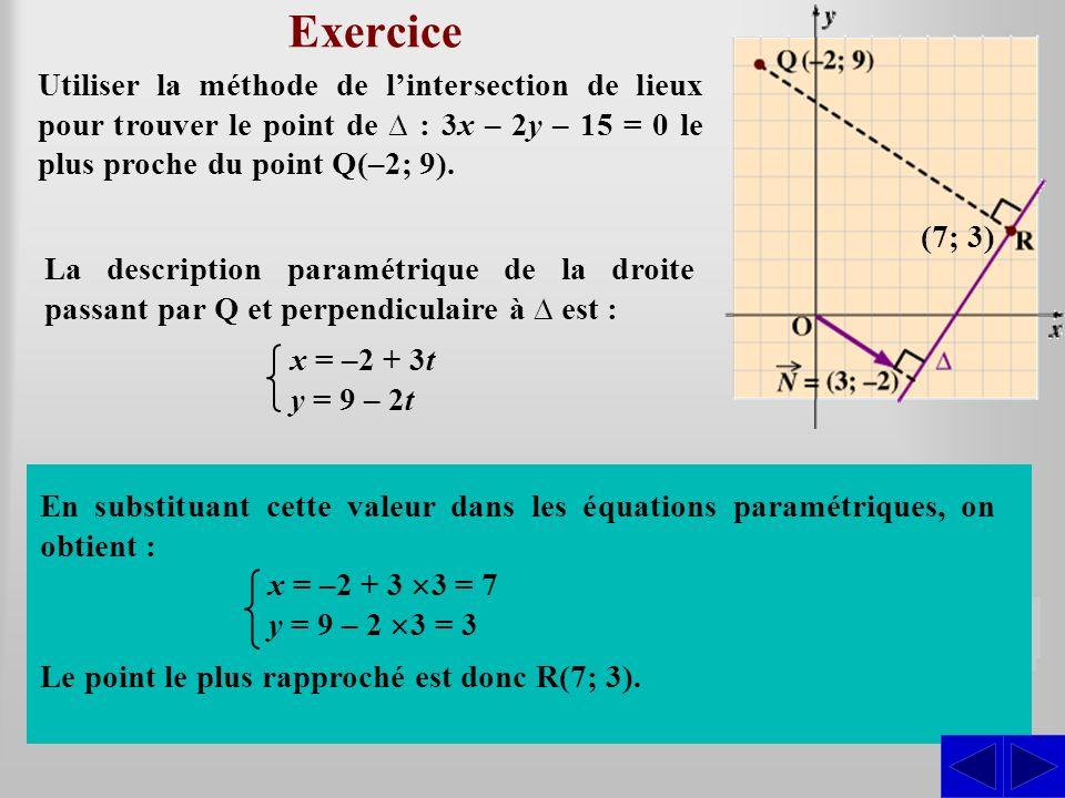 Exercice Utiliser la méthode de lintersection de lieux pour trouver le point de : 3x – 2y – 15 = 0 le plus proche du point Q(–2; 9). En substituant ce