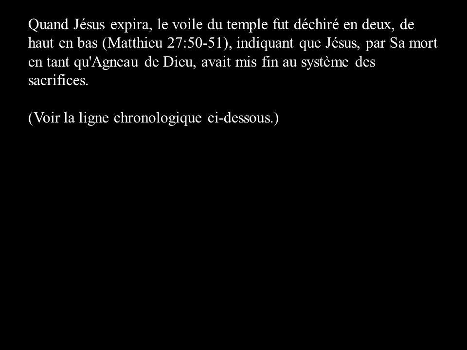 Quand Jésus expira, le voile du temple fut déchiré en deux, de haut en bas (Matthieu 27:50-51), indiquant que Jésus, par Sa mort en tant qu'Agneau de