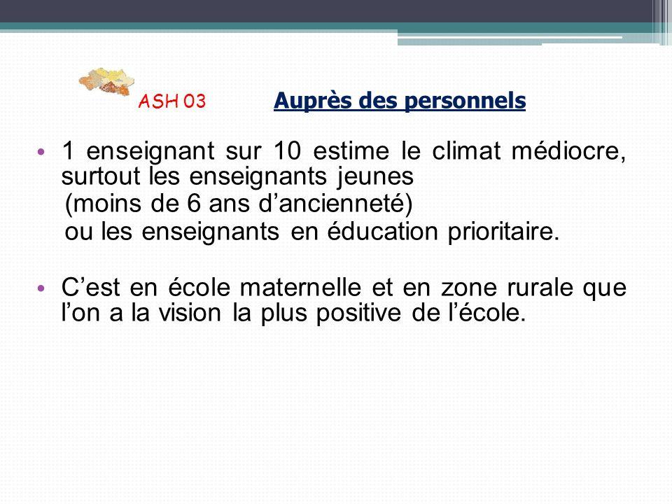 ASH 03 Auprès des personnels 1 enseignant sur 10 estime le climat médiocre, surtout les enseignants jeunes (moins de 6 ans dancienneté) ou les enseign
