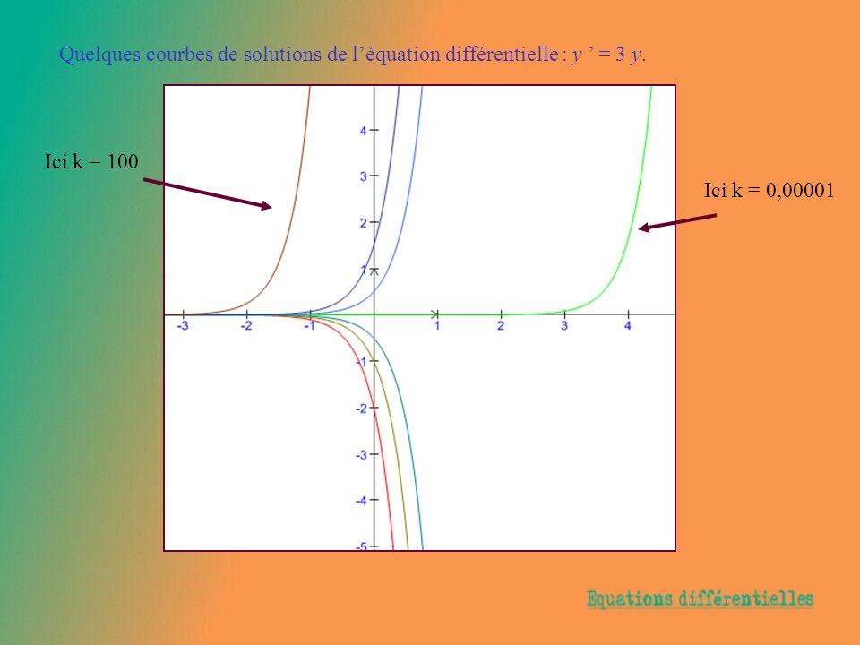 Quelques courbes de solutions de léquation différentielle : y = 3 y.y. Ici k = 0,00001 Ici k = 100