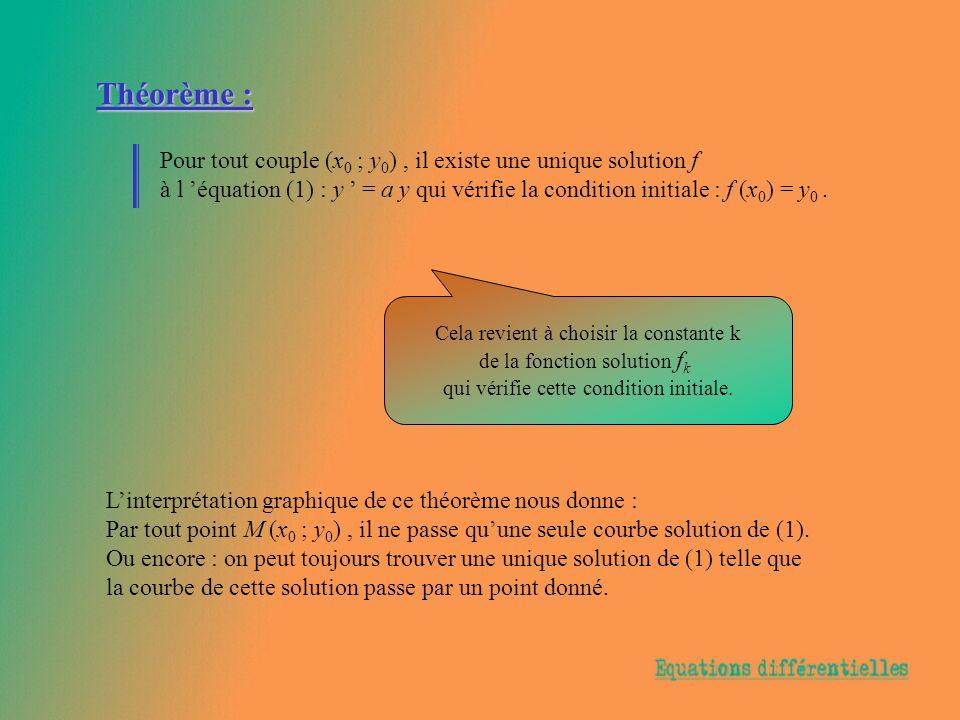 Théorème : Pour tout couple (x0 (x0 ; y 0 ), il existe une unique solution f à l équation (1) : y = a y qui vérifie la condition initiale : f (x 0 ) =
