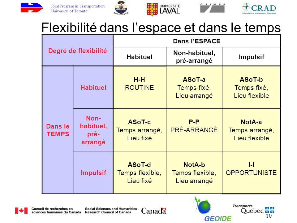 Joint Program in Transportation University of Toronto 10 Degré de flexibilité Dans lESPACE Habituel Non-habituel, pré-arrangé Impulsif Dans le TEMPS Habituel H-H ROUTINE ASoT-a Temps fixé, Lieu arrangé ASoT-b Temps fixé, Lieu flexible Non- habituel, pré- arrangé ASoT-c Temps arrangé, Lieu fixé P-P PRÉ-ARRANGÉ NotA-a Temps arrangé, Lieu flexible Impulsif ASoT-d Temps flexible, Lieu fixé NotA-b Temps flexible, Lieu arrangé I-I OPPORTUNISTE Flexibilité dans lespace et dans le temps