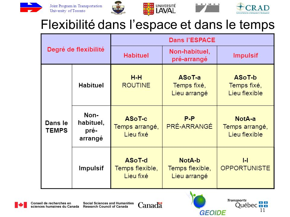 Joint Program in Transportation University of Toronto 11 Flexibilité dans lespace et dans le temps Degré de flexibilité Dans lESPACE Habituel Non-habituel, pré-arrangé Impulsif Dans le TEMPS Habituel H-H ROUTINE ASoT-a Temps fixé, Lieu arrangé ASoT-b Temps fixé, Lieu flexible Non- habituel, pré- arrangé ASoT-c Temps arrangé, Lieu fixé P-P PRÉ-ARRANGÉ NotA-a Temps arrangé, Lieu flexible Impulsif ASoT-d Temps flexible, Lieu fixé NotA-b Temps flexible, Lieu arrangé I-I OPPORTUNISTE