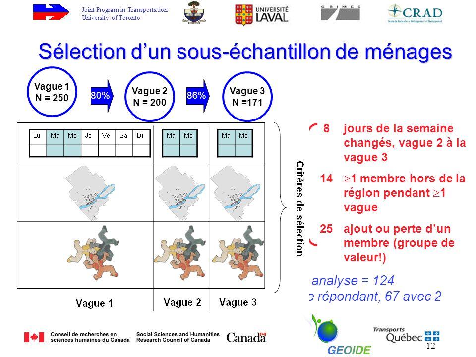 Joint Program in Transportation University of Toronto 12 Vague 1 N = 250 Vague 2 N = 200 Vague 3 N =171 80%86% 47 ménages des Trois- vagues exclus de
