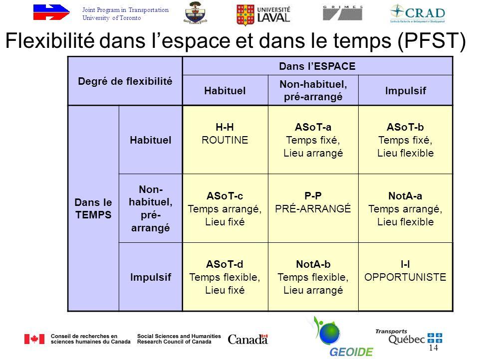 Joint Program in Transportation University of Toronto 14 Flexibilité dans lespace et dans le temps (PFST) Degré de flexibilité Dans lESPACE Habituel Non-habituel, pré-arrangé Impulsif Dans le TEMPS Habituel H-H ROUTINE ASoT-a Temps fixé, Lieu arrangé ASoT-b Temps fixé, Lieu flexible Non- habituel, pré- arrangé ASoT-c Temps arrangé, Lieu fixé P-P PRÉ-ARRANGÉ NotA-a Temps arrangé, Lieu flexible Impulsif ASoT-d Temps flexible, Lieu fixé NotA-b Temps flexible, Lieu arrangé I-I OPPORTUNISTE