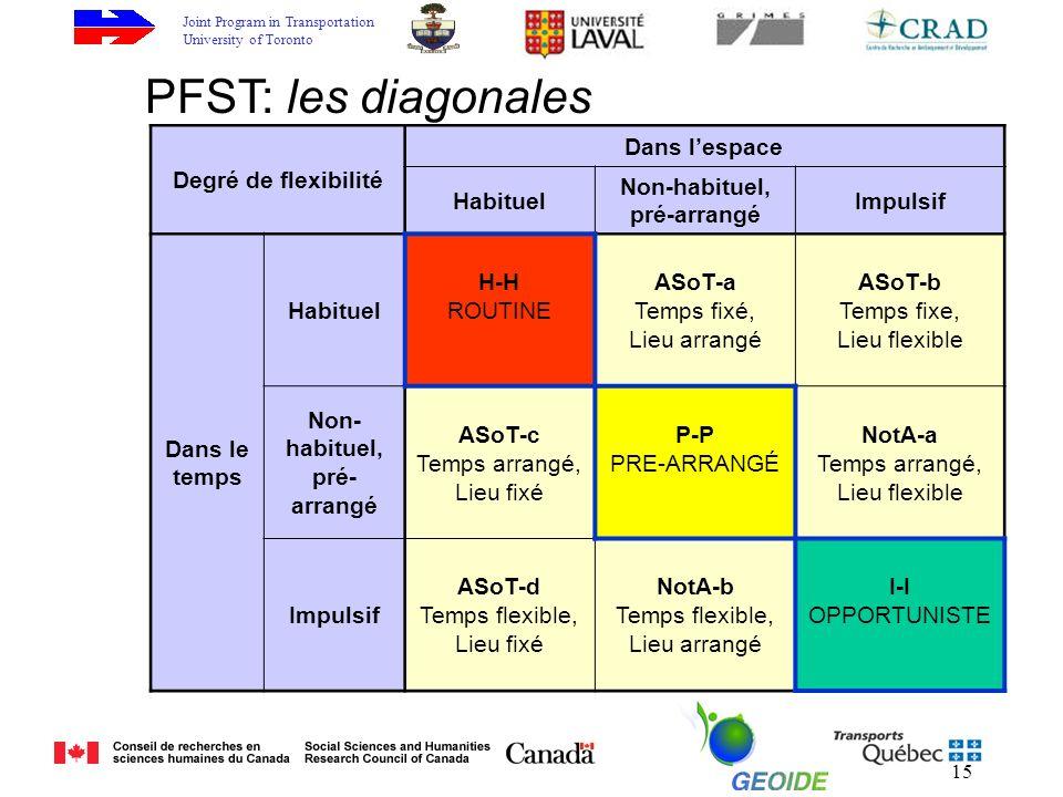 Joint Program in Transportation University of Toronto 15 PFST: les diagonales Degré de flexibilité Dans lespace Habituel Non-habituel, pré-arrangé Impulsif Dans le temps Habituel H-H ROUTINE ASoT-a Temps fixé, Lieu arrangé ASoT-b Temps fixe, Lieu flexible Non- habituel, pré- arrangé ASoT-c Temps arrangé, Lieu fixé P-P PRE-ARRANGÉ NotA-a Temps arrangé, Lieu flexible Impulsif ASoT-d Temps flexible, Lieu fixé NotA-b Temps flexible, Lieu arrangé I-I OPPORTUNISTE