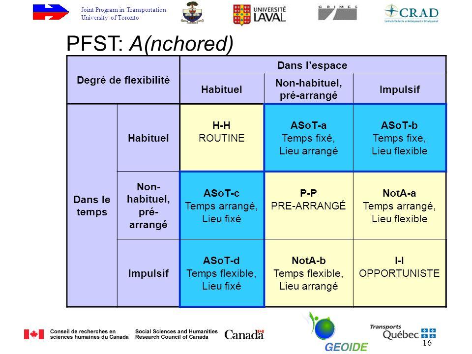 Joint Program in Transportation University of Toronto 16 Degré de flexibilité Dans lespace Habituel Non-habituel, pré-arrangé Impulsif Dans le temps Habituel H-H ROUTINE ASoT-a Temps fixé, Lieu arrangé ASoT-b Temps fixe, Lieu flexible Non- habituel, pré- arrangé ASoT-c Temps arrangé, Lieu fixé P-P PRE-ARRANGÉ NotA-a Temps arrangé, Lieu flexible Impulsif ASoT-d Temps flexible, Lieu fixé NotA-b Temps flexible, Lieu arrangé I-I OPPORTUNISTE PFST: A(nchored)