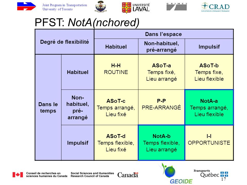 Joint Program in Transportation University of Toronto 17 PFST: NotA(nchored) Degré de flexibilité Dans lespace Habituel Non-habituel, pré-arrangé Impulsif Dans le temps Habituel H-H ROUTINE ASoT-a Temps fixé, Lieu arrangé ASoT-b Temps fixe, Lieu flexible Non- habituel, pré- arrangé ASoT-c Temps arrangé, Lieu fixé P-P PRE-ARRANGÉ NotA-a Temps arrangé, Lieu flexible Impulsif ASoT-d Temps flexible, Lieu fixé NotA-b Temps flexible, Lieu arrangé I-I OPPORTUNISTE