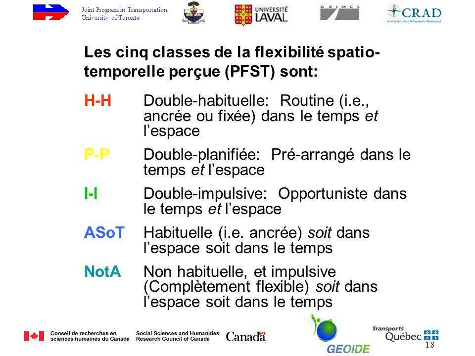 Joint Program in Transportation University of Toronto 18 H-HDouble-habituelle: Routine (i.e., ancrée ou fixée) dans le temps et lespace P-P Double-planifiée: Pré-arrangé dans le temps et lespace I-I Double-impulsive: Opportuniste dans le temps et lespace ASoT Habituelle (i.e.
