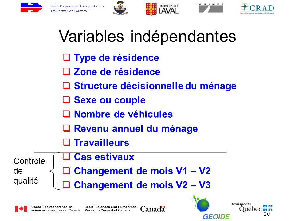 Joint Program in Transportation University of Toronto 20 Type de résidence Zone de résidence Structure décisionnelle du ménage Sexe ou couple Nombre d