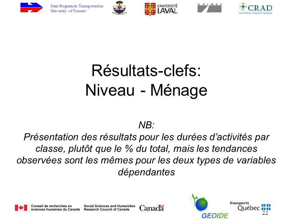 Joint Program in Transportation University of Toronto 22 Résultats-clefs: Niveau - Ménage NB: Présentation des résultats pour les durées dactivités par classe, plutôt que le % du total, mais les tendances observées sont les mêmes pour les deux types de variables dépendantes