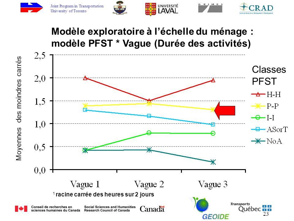Joint Program in Transportation University of Toronto 23 Classes PFST Moyennes des moindres carrés Modèle exploratoire à léchelle du ménage : modèle PFST * Vague (Durée des activités) 1 racine carrée des heures sur 2 jours