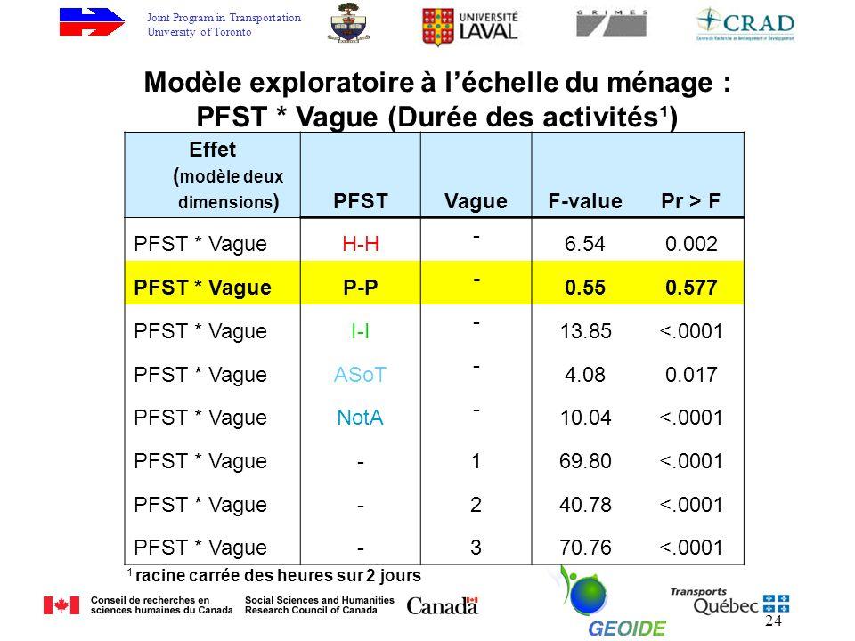 Joint Program in Transportation University of Toronto 24 Effet ( modèle deux dimensions )PFSTVagueF-valuePr > F PFST * VagueH-H - 6.540.002 PFST * VagueP-P - 0.550.577 PFST * VagueI-I - 13.85<.0001 PFST * VagueASoT - 4.080.017 PFST * VagueNotA - 10.04<.0001 PFST * Vague-169.80<.0001 PFST * Vague-240.78<.0001 PFST * Vague-370.76<.0001 Modèle exploratoire à léchelle du ménage : PFST * Vague (Durée des activités¹) 1 racine carrée des heures sur 2 jours