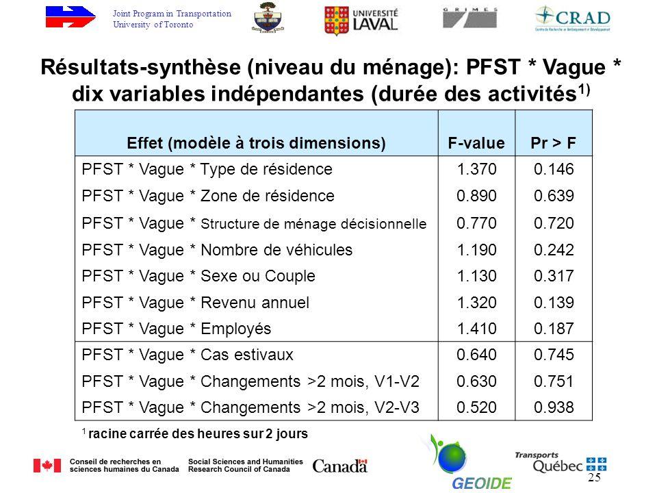 Joint Program in Transportation University of Toronto 25 Effet (modèle à trois dimensions) F-valuePr > F PFST * Vague * Type de résidence1.3700.146 PFST * Vague * Zone de résidence0.8900.639 PFST * Vague * Structure de ménage décisionnelle 0.7700.720 PFST * Vague * Nombre de véhicules1.1900.242 PFST * Vague * Sexe ou Couple1.1300.317 PFST * Vague * Revenu annuel1.3200.139 PFST * Vague * Employés1.4100.187 PFST * Vague * Cas estivaux0.6400.745 PFST * Vague * Changements >2 mois, V1-V20.6300.751 PFST * Vague * Changements >2 mois, V2-V30.5200.938 Résultats-synthèse (niveau du ménage): PFST * Vague * dix variables indépendantes (durée des activités 1) 1 racine carrée des heures sur 2 jours