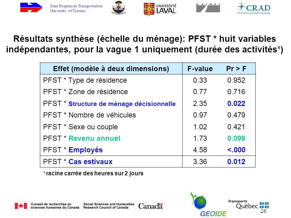 Joint Program in Transportation University of Toronto 26 Effet (modèle à deux dimensions)F-valuePr > F PFST * Type de résidence0.330.952 PFST * Zone de résidence0.770.716 PFST * Structure de ménage décisionnelle 2.350.022 PFST * Nombre de véhicules0.970.479 PFST * Sexe ou couple1.020.421 PFST * Revenu annuel1.730.099 PFST * Employés4.58<.000 PFST * Cas estivaux3.360.012 Résultats synthèse (échelle du ménage): PFST * huit variables indépendantes, pour la vague 1 uniquement (durée des activités¹) 1 racine carrée des heures sur 2 jours