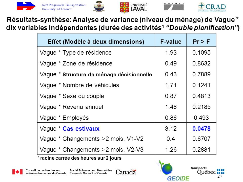Joint Program in Transportation University of Toronto 27 Effet (Modèle à deux dimensions)F-valuePr > F Vague * Type de résidence1.930.1095 Vague * Zon