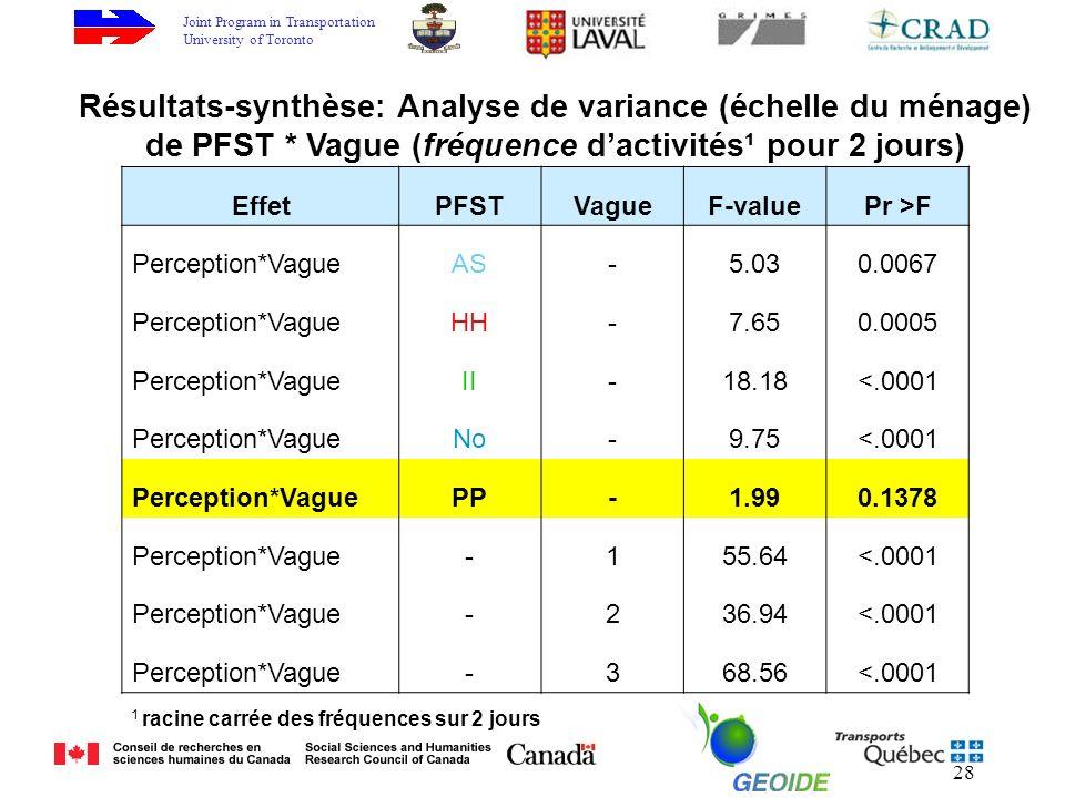 Joint Program in Transportation University of Toronto 28 EffetPFSTVagueF-valuePr >F Perception*VagueAS-5.030.0067 Perception*VagueHH-7.650.0005 Perception*VagueII-18.18<.0001 Perception*VagueNo-9.75<.0001 Perception*VaguePP-1.990.1378 Perception*Vague-155.64<.0001 Perception*Vague-236.94<.0001 Perception*Vague-368.56<.0001 Résultats-synthèse: Analyse de variance (échelle du ménage) de PFST * Vague (fréquence dactivités¹ pour 2 jours) 1 racine carrée des fréquences sur 2 jours