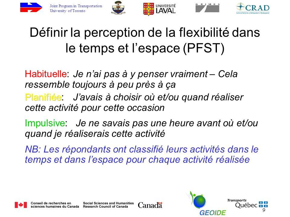 Joint Program in Transportation University of Toronto 9 Définir la perception de la flexibilité dans le temps et lespace (PFST) Habituelle: Je nai pas