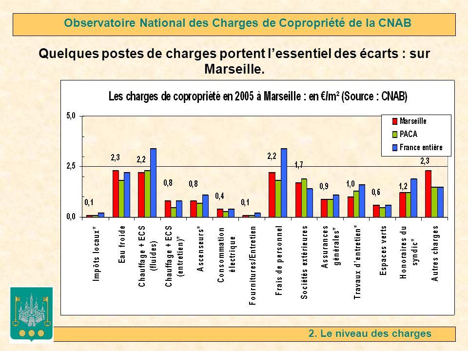 2. Le niveau des charges Quelques postes de charges portent lessentiel des écarts : sur Marseille. Observatoire National des Charges de Copropriété de
