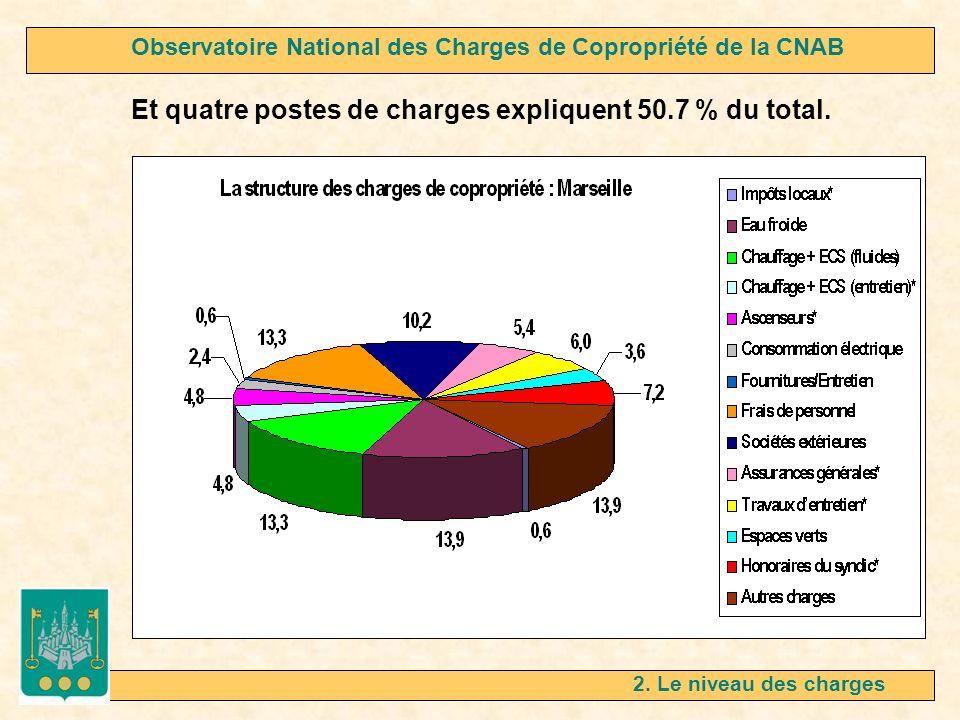 2. Le niveau des charges Et quatre postes de charges expliquent 50.7 % du total. Observatoire National des Charges de Copropriété de la CNAB