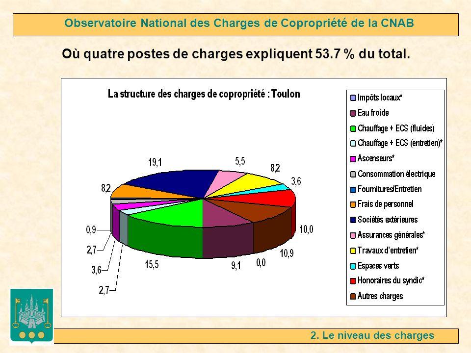 2. Le niveau des charges Où quatre postes de charges expliquent 53.7 % du total. Observatoire National des Charges de Copropriété de la CNAB