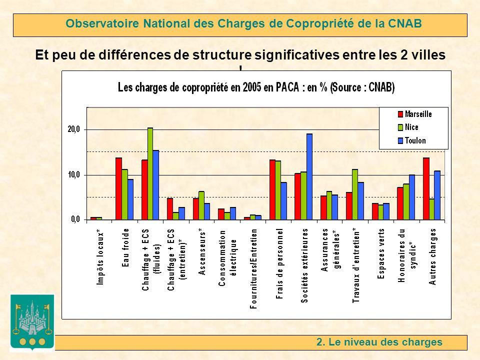 2. Le niveau des charges Et peu de différences de structure significatives entre les 2 villes ! Observatoire National des Charges de Copropriété de la