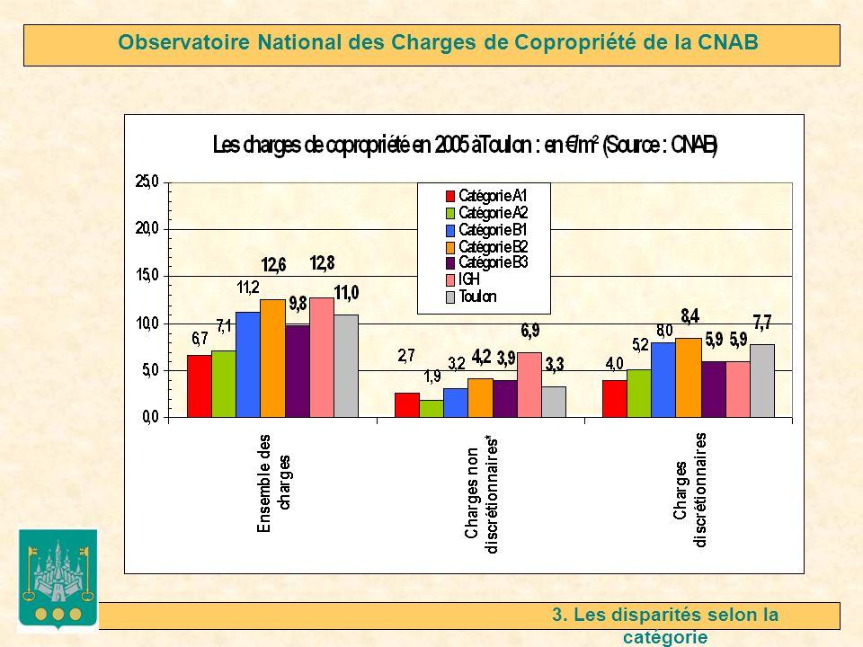 3. Les disparités selon la catégorie Observatoire National des Charges de Copropriété de la CNAB