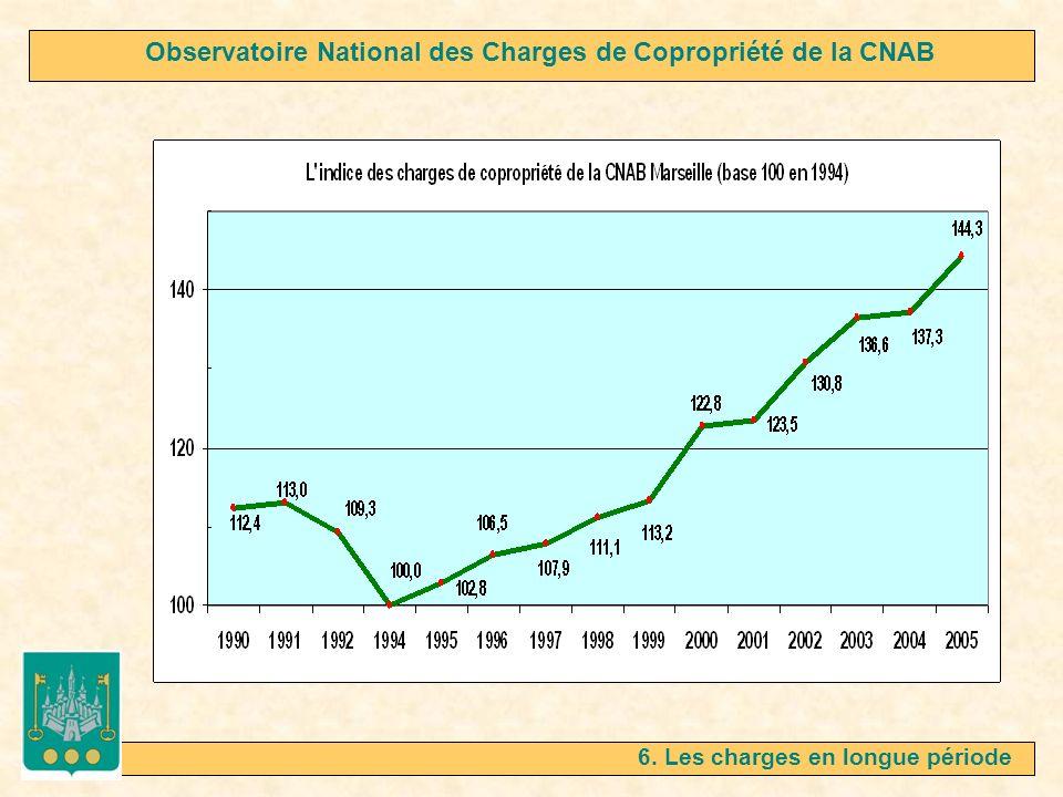 6. Les charges en longue période Observatoire National des Charges de Copropriété de la CNAB