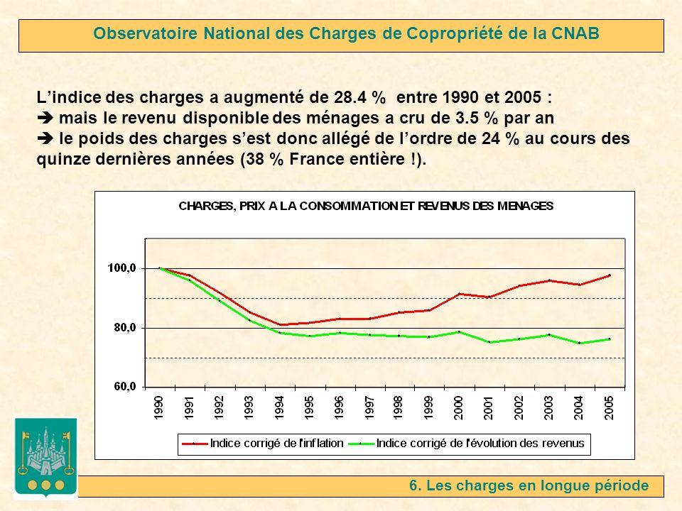 Lindice des charges a augmenté de 28.4 % entre 1990 et 2005 : mais le revenu disponible des ménages a cru de 3.5 % par an le poids des charges sest do