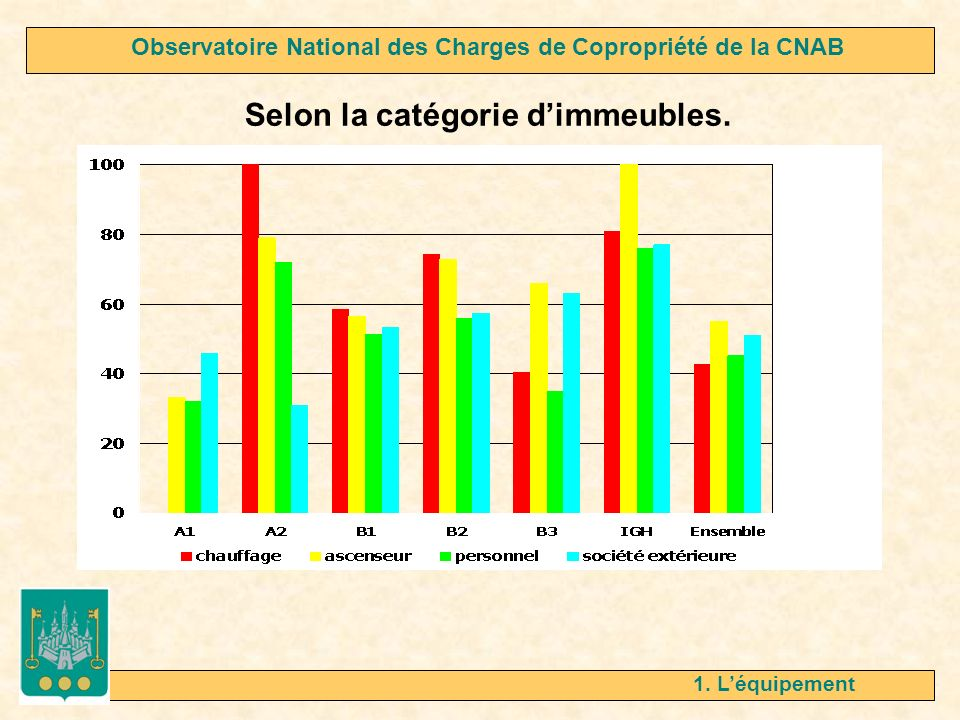 1. Léquipement Selon la catégorie dimmeubles. Observatoire National des Charges de Copropriété de la CNAB