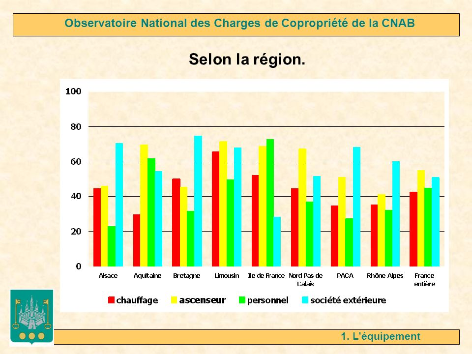 1. Léquipement Et à Marseille … Observatoire National des Charges de Copropriété de la CNAB