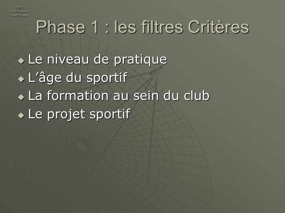 Premier filtre : le niveau de pratique Pourraient être retenus : - Une place de finaliste aux Championnats de France* et/ou - Un classement dans les 12 meilleures performances françaises de lannée * et/ou - linscription sur les listes du ministère et/ou - linscription dans un pôle espoir.