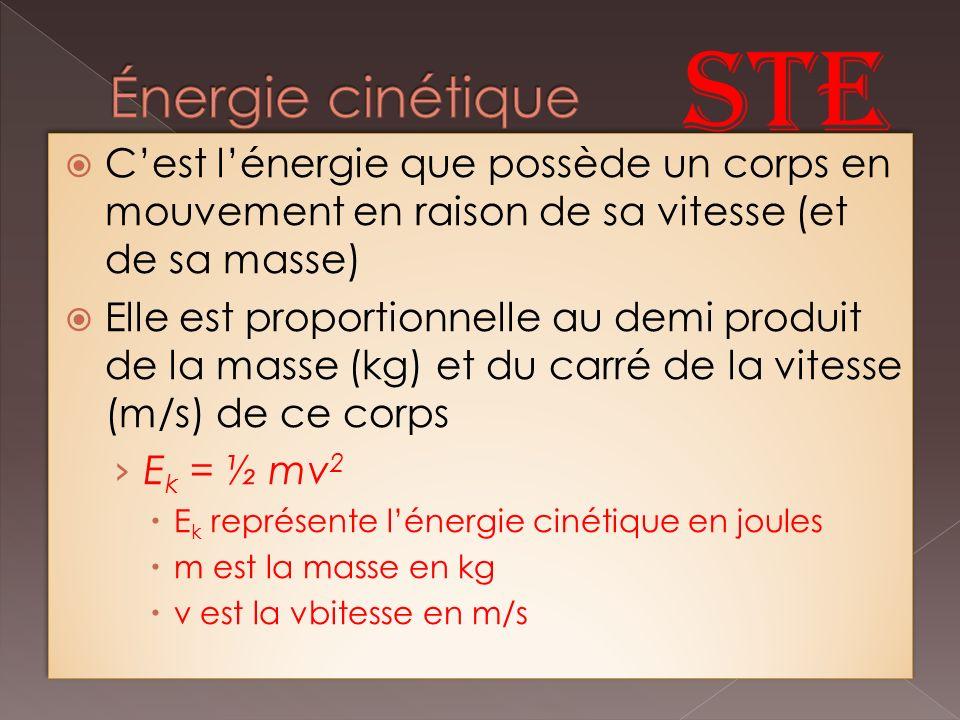 Cest lénergie que possède un corps en mouvement en raison de sa vitesse (et de sa masse) Elle est proportionnelle au demi produit de la masse (kg) et du carré de la vitesse (m/s) de ce corps E k = ½ mv 2 E k représente lénergie cinétique en joules m est la masse en kg v est la vbitesse en m/s Cest lénergie que possède un corps en mouvement en raison de sa vitesse (et de sa masse) Elle est proportionnelle au demi produit de la masse (kg) et du carré de la vitesse (m/s) de ce corps E k = ½ mv 2 E k représente lénergie cinétique en joules m est la masse en kg v est la vbitesse en m/s