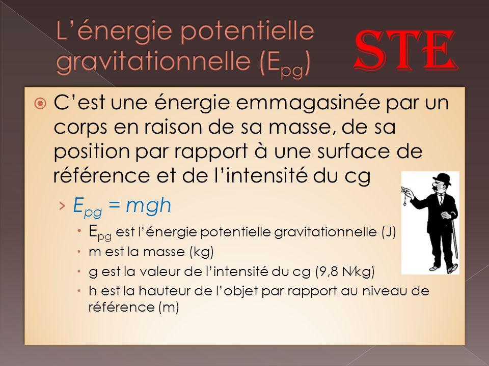 Cest une énergie emmagasinée par un corps en raison de sa masse, de sa position par rapport à une surface de référence et de lintensité du cg E pg = mgh E pg est lénergie potentielle gravitationnelle (J) m est la masse (kg) g est la valeur de lintensité du cg (9,8 Nkg) h est la hauteur de lobjet par rapport au niveau de référence (m) Cest une énergie emmagasinée par un corps en raison de sa masse, de sa position par rapport à une surface de référence et de lintensité du cg E pg = mgh E pg est lénergie potentielle gravitationnelle (J) m est la masse (kg) g est la valeur de lintensité du cg (9,8 Nkg) h est la hauteur de lobjet par rapport au niveau de référence (m)