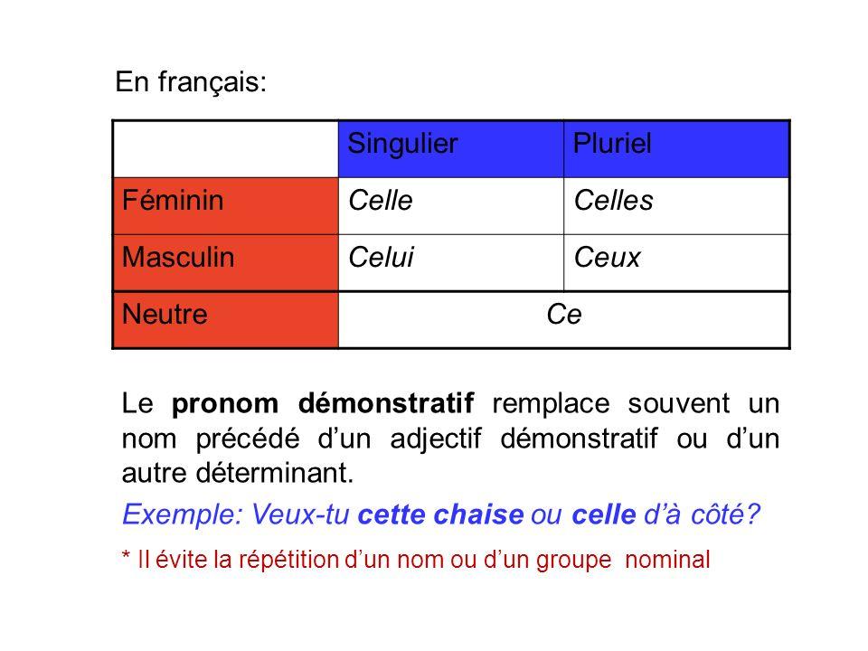 En français: SingulierPluriel FémininCelleCelles MasculinCeluiCeux NeutreCe Le pronom démonstratif remplace souvent un nom précédé dun adjectif démonstratif ou dun autre déterminant.