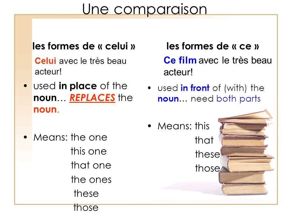 Une comparaison les formes de « celui » used in place of the noun … REPLACES the noun.