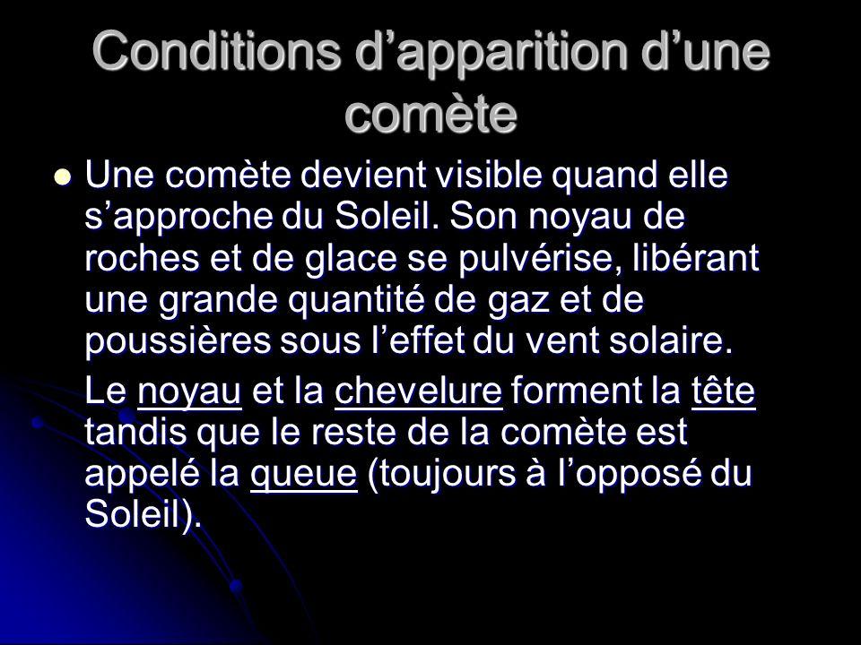 Conditions dapparition dune comète Une comète devient visible quand elle sapproche du Soleil.