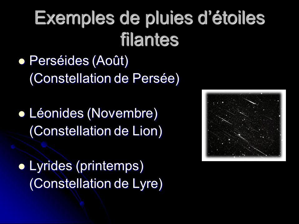 Exemples de pluies détoiles filantes Perséides (Août) Perséides (Août) (Constellation de Persée) Léonides (Novembre) Léonides (Novembre) (Constellation de Lion) Lyrides (printemps) Lyrides (printemps) (Constellation de Lyre)