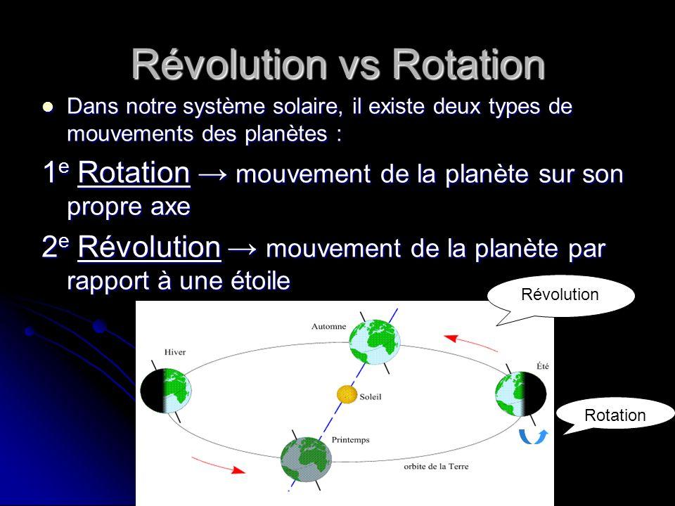 Révolution vs Rotation Dans notre système solaire, il existe deux types de mouvements des planètes : Dans notre système solaire, il existe deux types de mouvements des planètes : 1 e Rotation mouvement de la planète sur son propre axe 2 e Révolution mouvement de la planète par rapport à une étoile Révolution Rotation