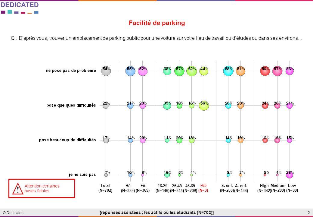 12© Dedicated Q : Daprès vous, trouver un emplacement de parking public pour une voiture sur votre lieu de travail ou détudes ou dans ses environs… Facilité de parking [réponses assistées ; les actifs ou les étudiants (N=702)] Total (N=702) 16-25 (N=146) 26-45 (N=344) 46-65 (N=209) A.