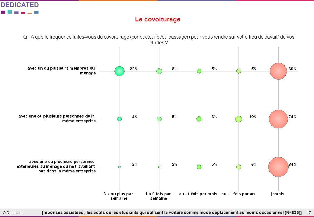 17© Dedicated Le covoiturage Q : A quelle fréquence faites-vous du covoiturage (conducteur et/ou passager) pour vous rendre sur votre lieu de travail/ de vos études .