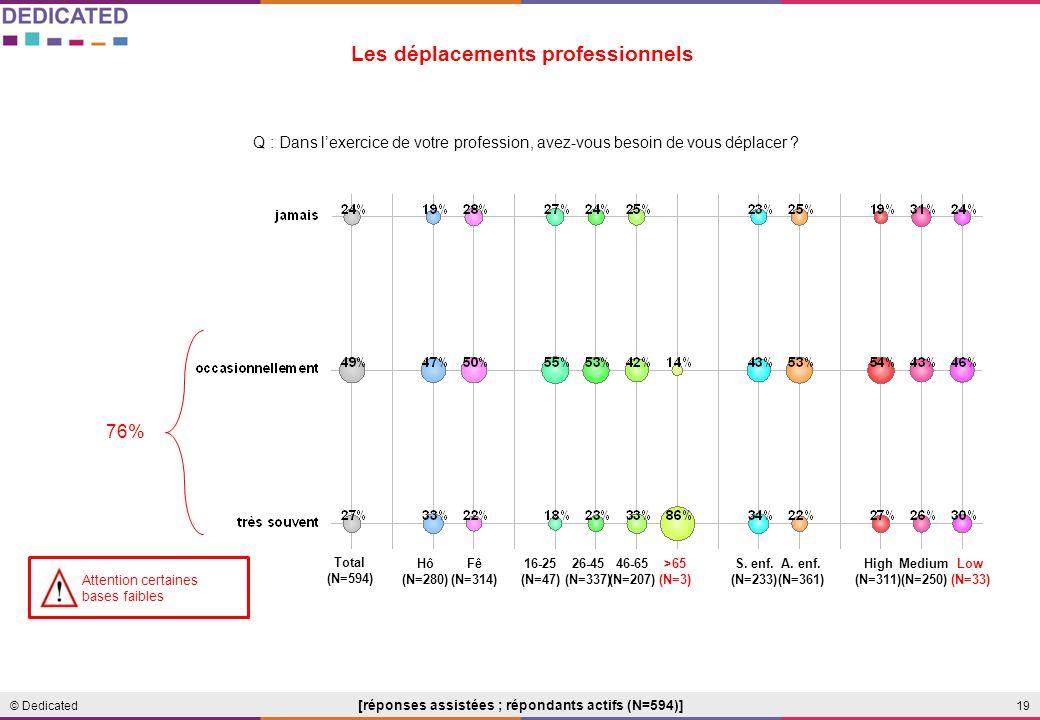 19© Dedicated Les déplacements professionnels Q : Dans lexercice de votre profession, avez-vous besoin de vous déplacer .
