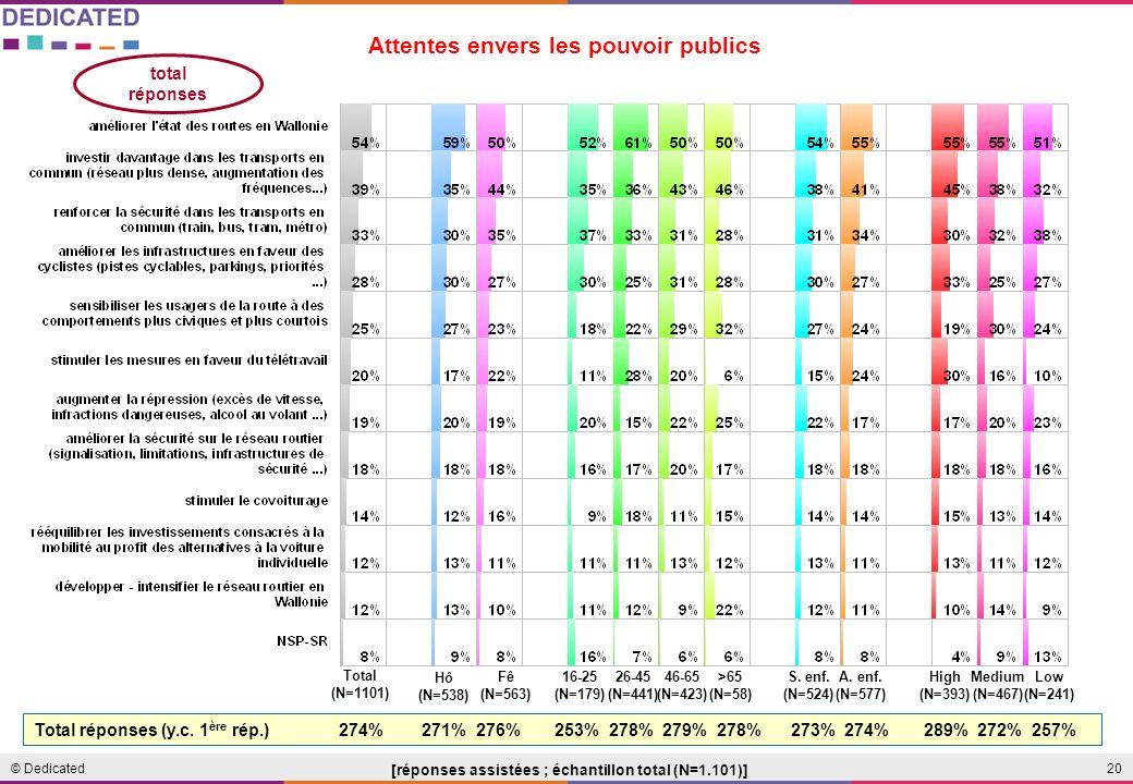 20© Dedicated Attentes envers les pouvoir publics [réponses assistées ; échantillon total (N=1.101)] Total (N=1101) 16-25 (N=179) 26-45 (N=441) 46-65 (N=423) A.