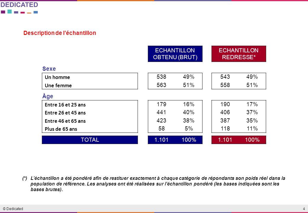 4© Dedicated (*)Léchantillon a été pondéré afin de restituer exactement à chaque catégorie de répondants son poids réel dans la population de référence.